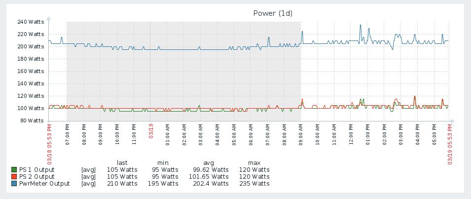 Zabbix шаблон для мониторинга сервера HP Proliant DL360 Gen9